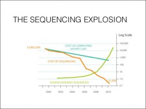 advances in genetic data and genome sequencing The human genome project, through its sequencing of  present additional data and annotation and  this will allow for advances in genetic modification in.